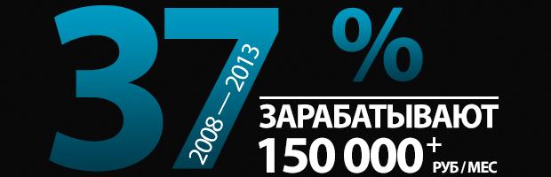 Банеры-инфографика «Бизнес-Молодости»